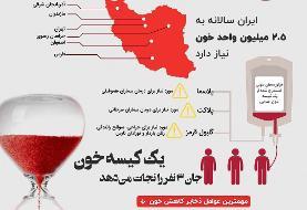 اینفوگرافی / وضعیت قرمز خون در ایران
