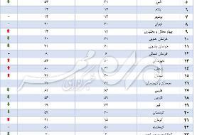 جزئیات آخرین آمار بنگاههای مشکلدار/ جدول مقایسهای ۳۱ استان