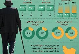 اینفوگرافیک / وضعیت سالمندی و امید به زندگی در ایران