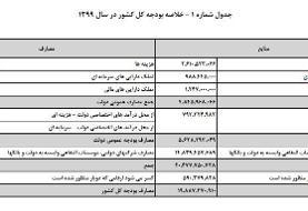 عناصر مهم لایحه بودجه ۹۹