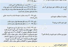 مردم مناطق ۲۰ گانه تهران چقدر از شهرداری راضی اند؟