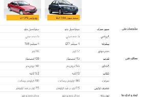 مقایسه خودرو پژو پارس با سمند سورن