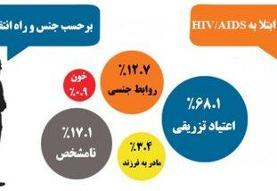 میزان انتقال ویروس HIV از روشهای مختلف چقدر است؟