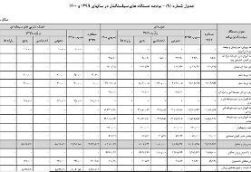 بودجه سال ۹۹ وزارت ورزش، کمیته ملی المپیک و پارالمپیک مشخص شد