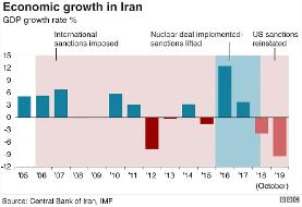 Six charts that show how hard US sanctions have hit Iran