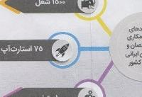 راه اندازی ۷۰ استارت آپ توسط نخبگان ایرانی ۲۰ دانشگاه برتر دنیا