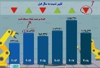 اینفوگرافی / میزان تولید خودرو در ایران طی ۶ سال اخیر