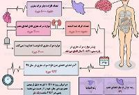 اینفوگرافی / نگاهی به آمار اهدای عضو در ایران