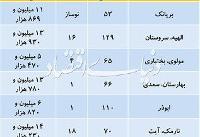 تازه ترین قیمتها در بازار مسکن پایتخت /جدول