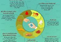 اینفوگرافی / چند توصیه غذایی برای افراد دیابتی