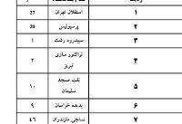 لیست بدهکاران فوتبال اعلام شد؛ نساجی، استقلال و پرسپولیس در صدر لیگ برتر!