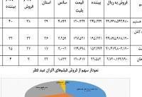 فیلمهای اکران عید فطر چقدر فروختند؟ +جدول