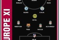 ترکیب منتخب فصل اروپا از نگاه سایت گل