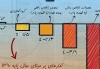 اینفوگرافی / نرخ رشد اقتصادی ایران در سال ۹۷