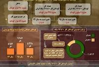 اینفوگرافی / وضعیت کودکان کار در ایران