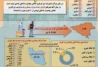 اینفوگرافی / وضعیت مهاجرت در شهرهای ایران