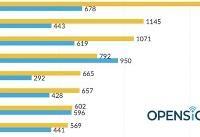 در استرالیا سرعت شبکه ۴G از ۵G بیشتر است!