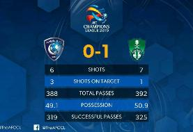 حذف شاگردان برانکو در مرحله یک هشتم نهایی لیگ قهرمانان آسیا
