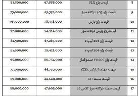 آخرین وضعیت قیمت خودرو در بازار در ۲۳  مرداد ۹۸ / پراید ۱۳۱