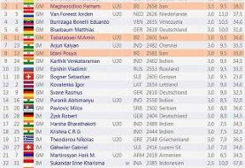 کسب یک پیروزی و دو تساوی توسط نمایندگان شطرنج ایران در مسابقات آزاد سوئیس