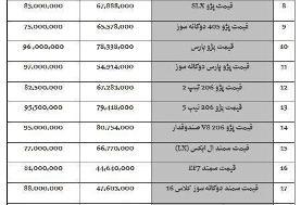 افزایش ۲ میلیون تومانی قیمت سمند ال ایکس در بازار