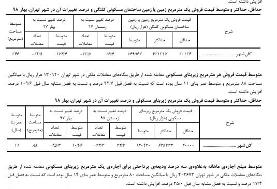 افزایش ١٧٤ درصدی قیمت یک مترزمین در تهران