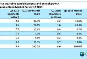 رشد ۳۸ درصدی بازار فروش ساعتهای هوشمند