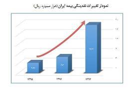 پلیس و وزارت بهداشت ۴۸۰۰ میلیارد تومان خرج روی دست بیمه ایران گذاشتند
