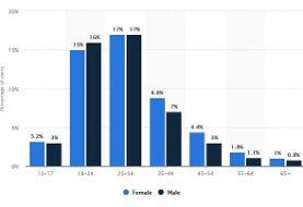 مردان و زنان در چه بازه سنی طرفدار اینستاگرام هستند؟