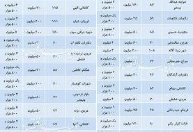 قیمت اجاره خانه در مناطق مختلف تهران   شمارش معکوس برای رونق بازار اجاره