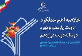 خلاصه اهم عملكرد دولت منتشر شد