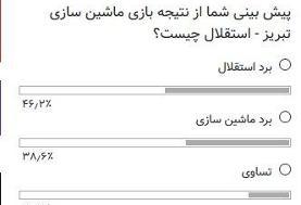 رای ۴۶ درصدی کاربران خبرآنلاین به برد استقلال مقابل ماشینسازی