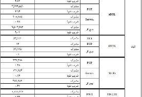 عبور شمار مشترکان اینترنت ثابت ایران از ۹ میلیون