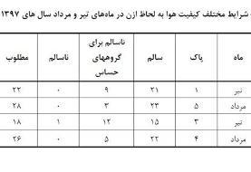 کاهش آلاینده ازون در هوای تهران طی مرداد ماه