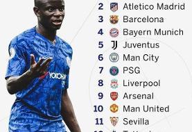 صدرنشینی رئال مادرید در ردهبندی برترین تیمهای اروپا