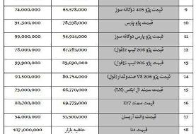 آخرین وضعیت قیمت خودرو در بازار در ۲۰ شهریور ۹۸/ سمند