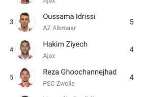 گوچی در پله سوم بهترین گلزنان لیگ هلند
