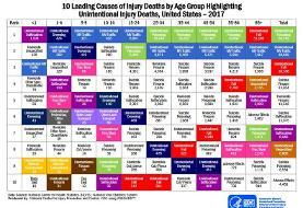 ۱۰ عامل مرگ و میر در ایالات متحده را بشناسید!