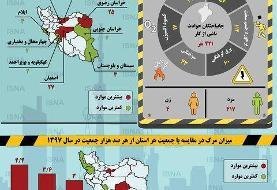 اینفوگرافیک/ آمار جانباختگان کار در بهار ۹۸