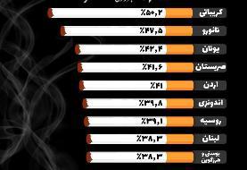 کدام کشور بیشترین سیگاریها را در خود جای داده است؟! +اینفوگرافی