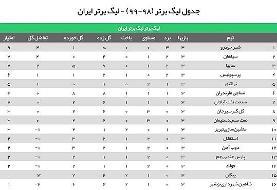 برترین های هفته سوم لیگ برتر ایران چه کسانی بودند؟