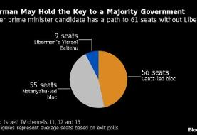 Israeli Exit Polls Show Netanyahu's Election-Redo Gambit Failed