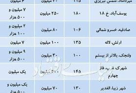 رهن و اجاره آپارتمانهای ۱۰۰ تا ۲۰۰ متری در تهران چند؟