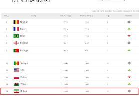 رنکینگ جدید فیفا؛ ایران در رتبه ۲۳ جهان و اول آسیا