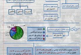 اینفوگرافی / آمارهایی از دانشآموزان و مدارس در ایران