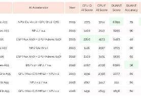 چیپست Huawei Kirin ۹۹۰ ۵G در آزمون هوش مصنوعی رقبا را پشت سر گذاشت