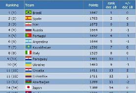 اعلام جدیدترین ردهبندی تیمهای ملی فوتسال جهان