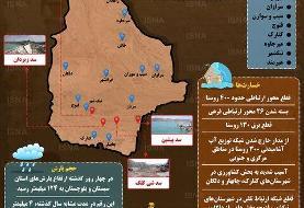 اینفوگرافیک / وضعیت مناطق سیلزده سیستان و بلوچستان