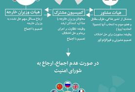 روحانی پیشنهاد بریتانیا برای جایگزینی برجام با طرح ترامپ را رد کرد