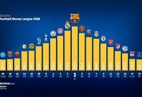 بارسلونا پولدارترین باشگاه جهان نام گرفت